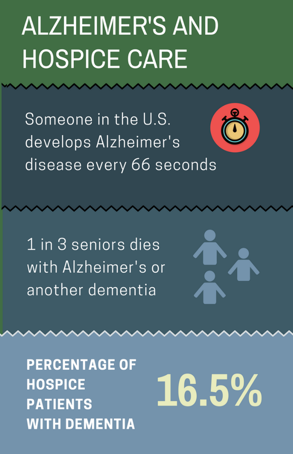 Alzheimer's disease and hospice care.