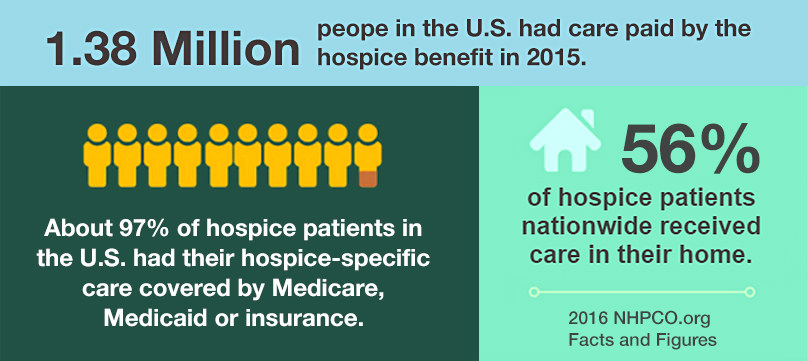 Medicare and paying for hospice
